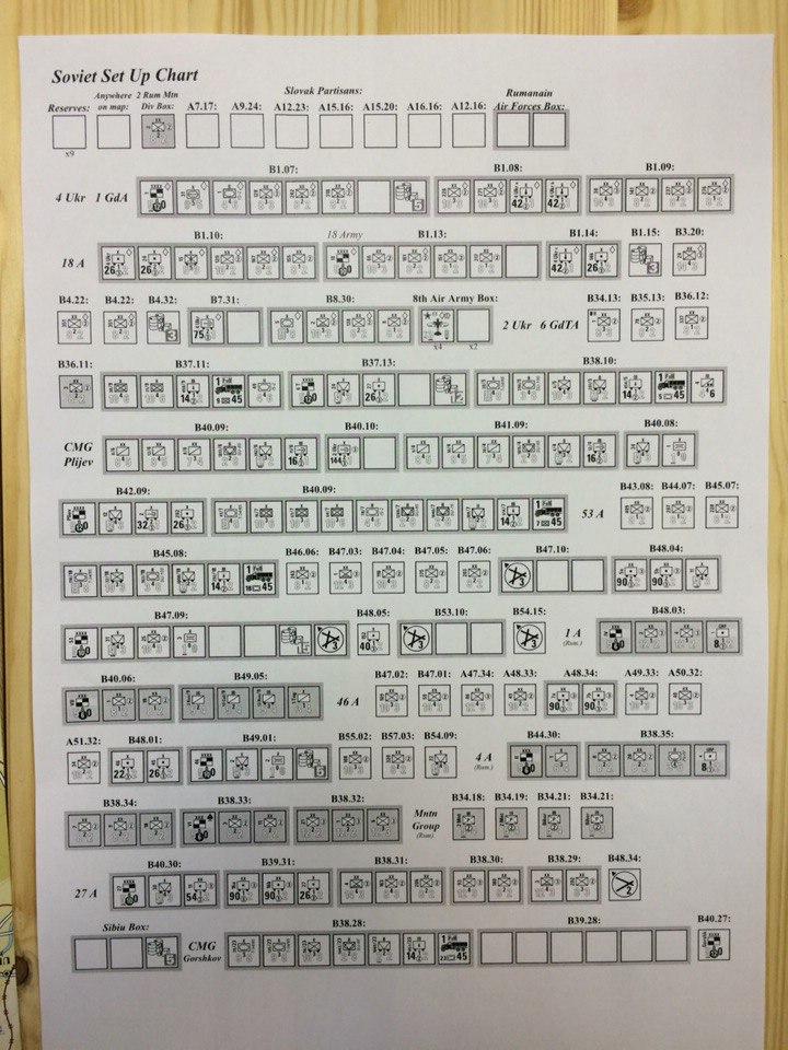 Setup Chart